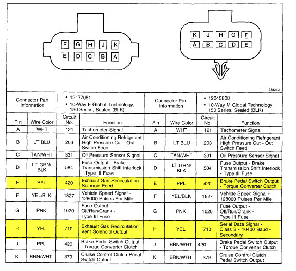 1998 S10    2002 Tahoe Swap  Re-pin Question On C2  A3  F11   C100  M S   C101  H